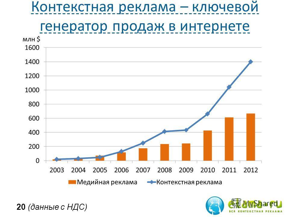 Контекстная реклама – ключевой генератор продаж в интернете 20 (данные с НДС)