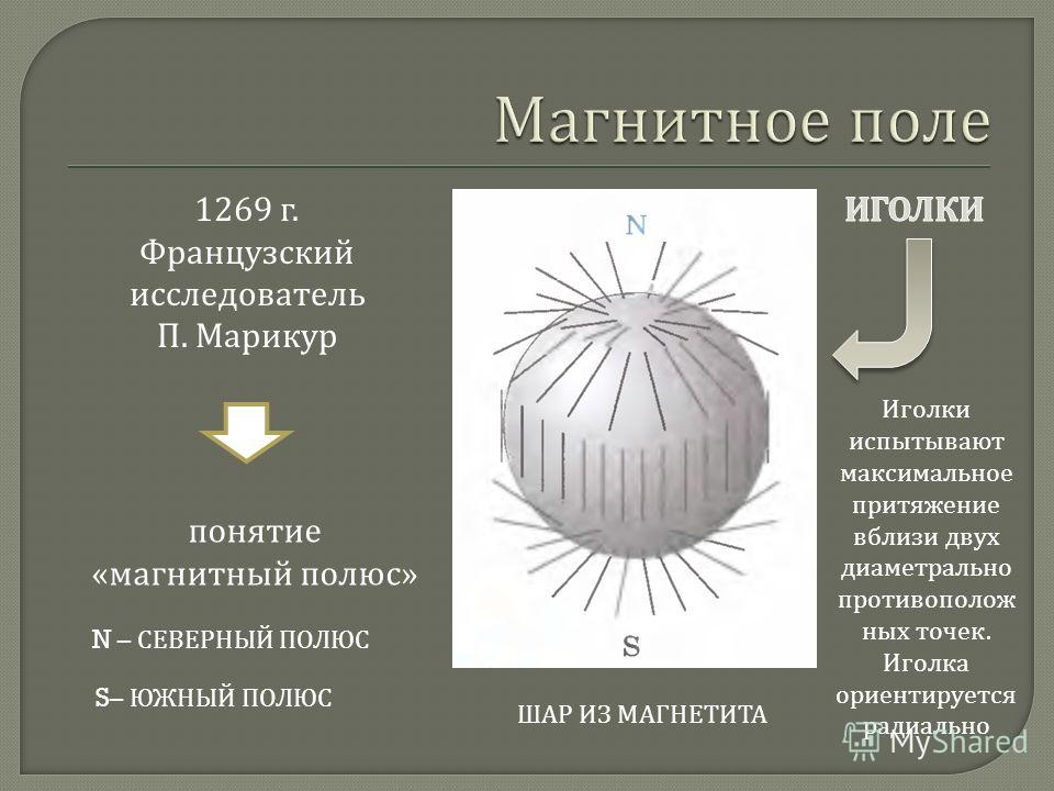 понятие « магнитный полюс » 1269 г. Французский исследователь П. Марикур ШАР ИЗ МАГНЕТИТА N – СЕВЕРНЫЙ ПОЛЮС S– ЮЖНЫЙ ПОЛЮС Иголки испытывают максимальное притяжение вблизи двух диаметрально противополож ных точек. Иголка ориентируется радиально