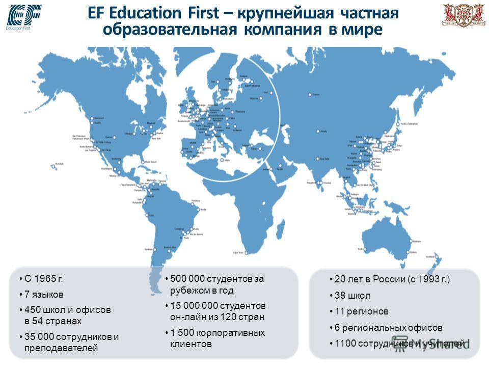 EF Education First – крупнейшая частная образовательная компания в мире C 1965 г. 7 языков 450 школ и офисов в 54 странах 35 000 сотрудников и преподавателей 20 лет в России (с 1993 г.) 38 школ 11 регионов 6 региональных офисов 1100 сотрудников и учи