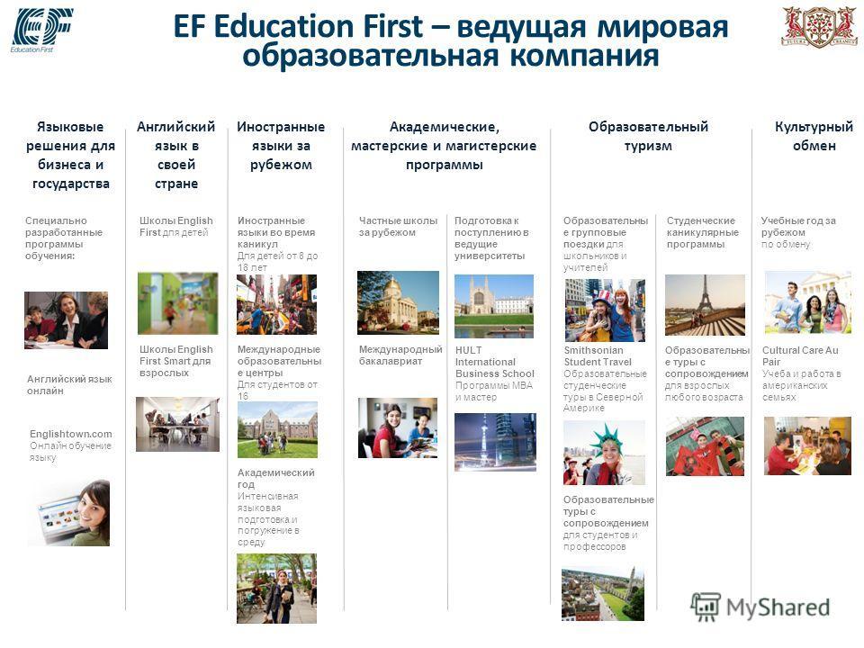 EF Education First – ведущая мировая образовательная компания Английский язык в своей стране Академические, мастерские и магистерские программы Образовательный туризм Культурный обмен Школы English First для детей Школы English First Smart для взросл