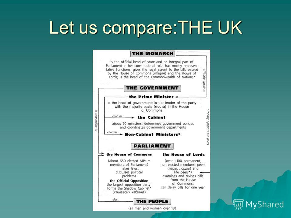 Let us compare:THE UK