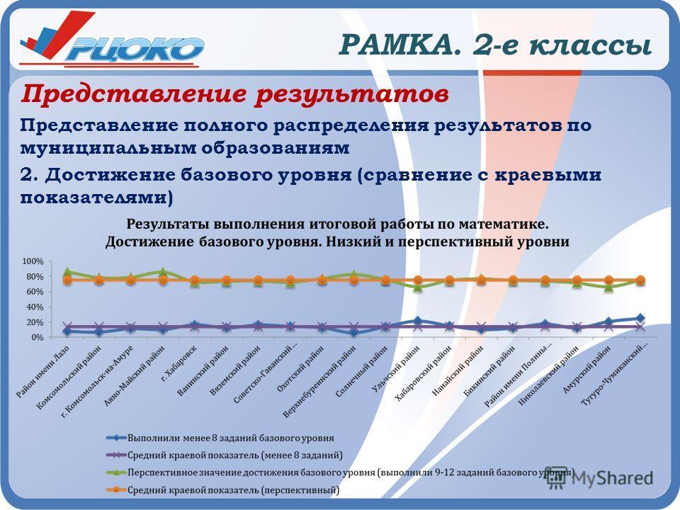 РАМКА. 2-е классы Представление результатов Представление полного распределения результатов по муниципальным образованиям 2. Достижение базового уровня (сравнение с краевыми показателями)