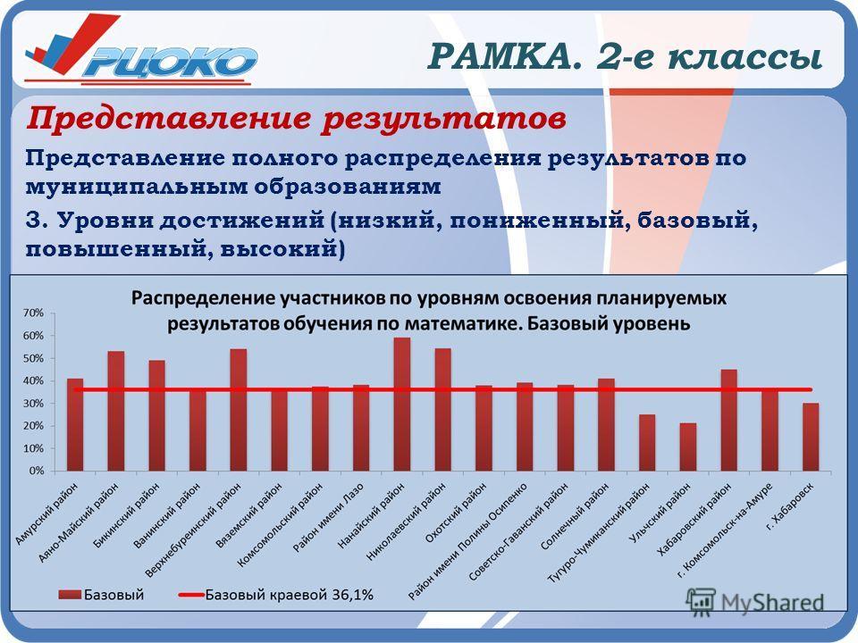 РАМКА. 2-е классы Представление результатов Представление полного распределения результатов по муниципальным образованиям 3. Уровни достижений (низкий, пониженный, базовый, повышенный, высокий)