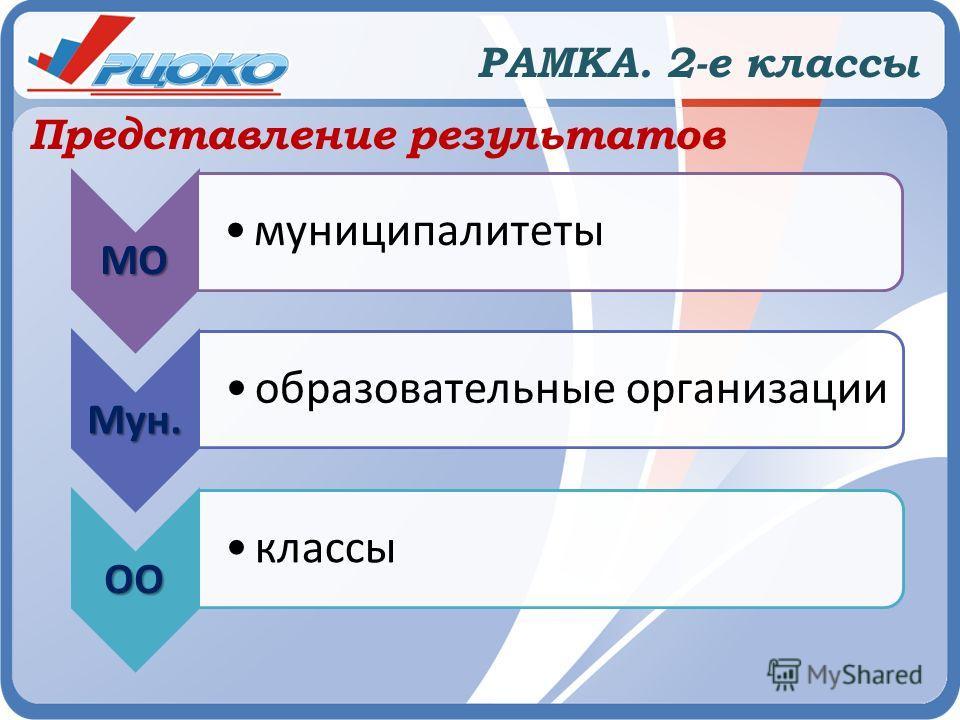 РАМКА. 2-е классы Представление результатов МО муниципалитеты Мун. образовательные организации ОО классы