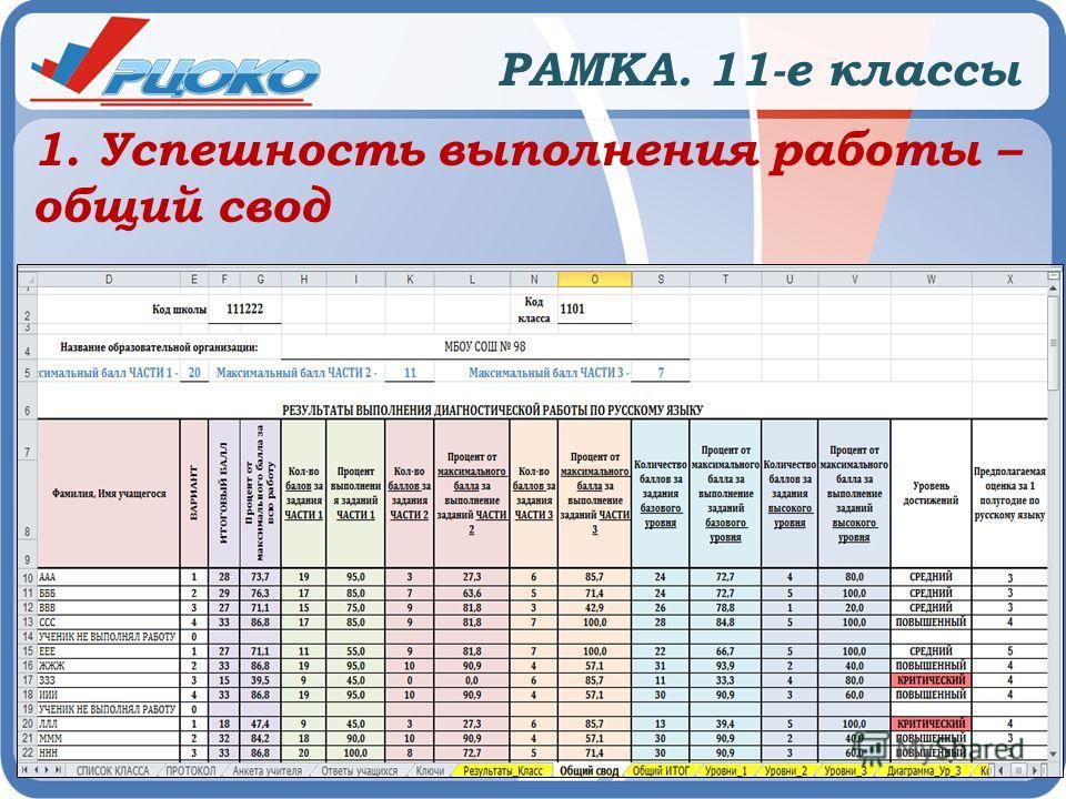 РАМКА. 11-е классы 1. Успешность выполнения работы – общий свод