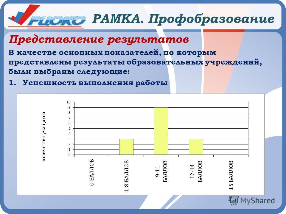 РАМКА. Профобразование Представление результатов В качестве основных показателей, по которым представлены результаты образовательных учреждений, были выбраны следующие: 1. Успешность выполнения работы