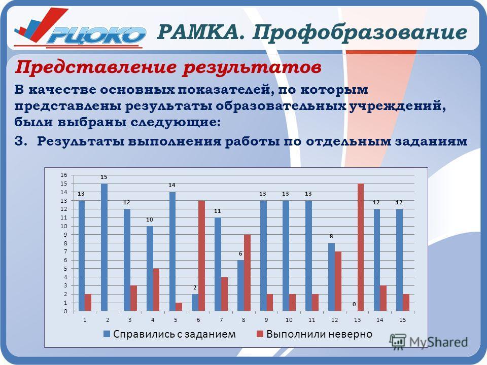 РАМКА. Профобразование Представление результатов В качестве основных показателей, по которым представлены результаты образовательных учреждений, были выбраны следующие: 3. Результаты выполнения работы по отдельным заданиям