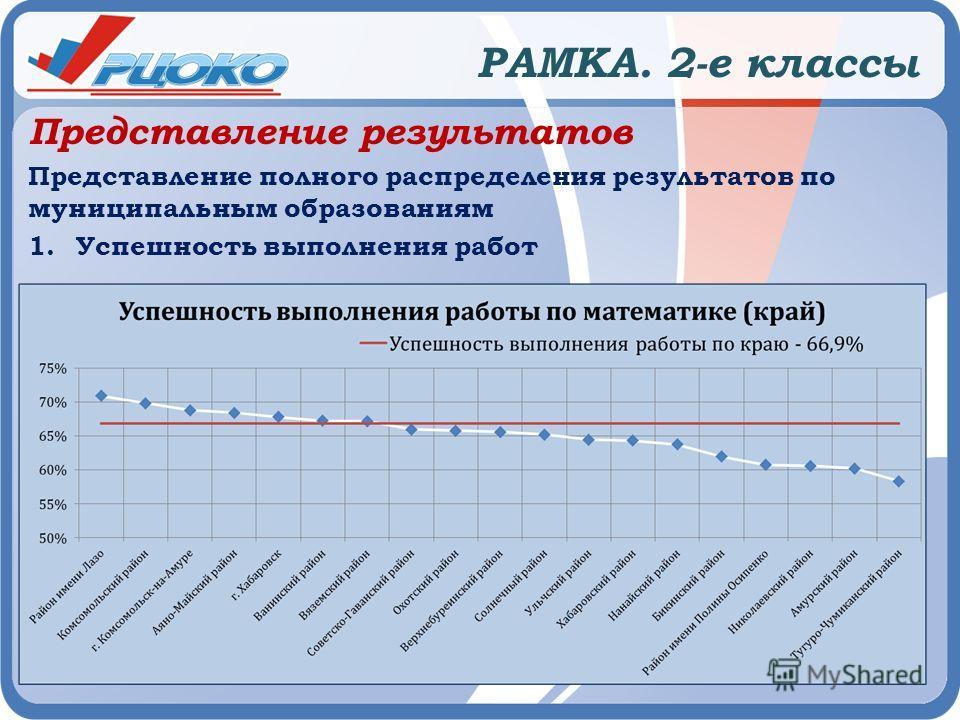РАМКА. 2-е классы Представление результатов Представление полного распределения результатов по муниципальным образованиям 1. Успешность выполнения работ
