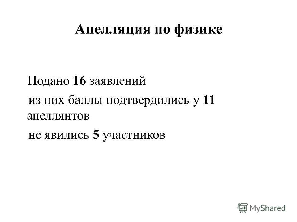 Апелляция по физике Подано 16 заявлений из них баллы подтвердились у 11 апеллянтов не явились 5 участников