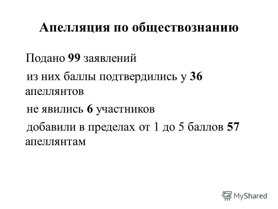 Апелляция по обществознанию Подано 99 заявлений из них баллы подтвердились у 36 апеллянтов не явились 6 участников добавили в пределах от 1 до 5 баллов 57 апеллянтам