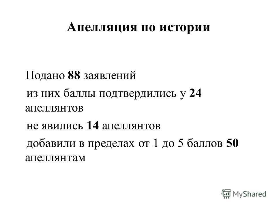 Апелляция по истории Подано 88 заявлений из них баллы подтвердились у 24 апеллянтов не явились 14 апеллянтов добавили в пределах от 1 до 5 баллов 50 апеллянтам