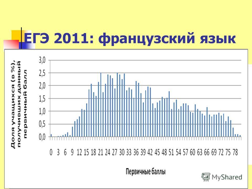 ЕГЭ 2011: французский язык 12М.В.Вербицкая-2011