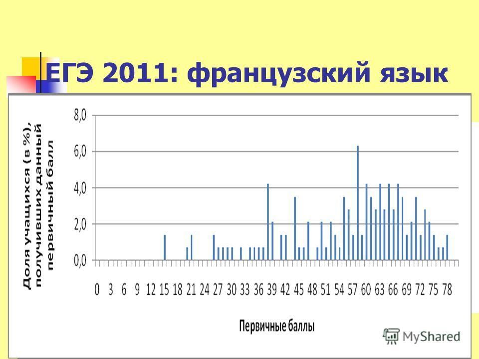 ЕГЭ 2011: французский язык 13М.В.Вербицкая-2011