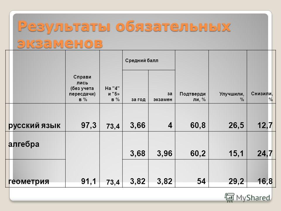 Результаты обязательных экзаменов Справи лись (без учета пересдачи) в % На