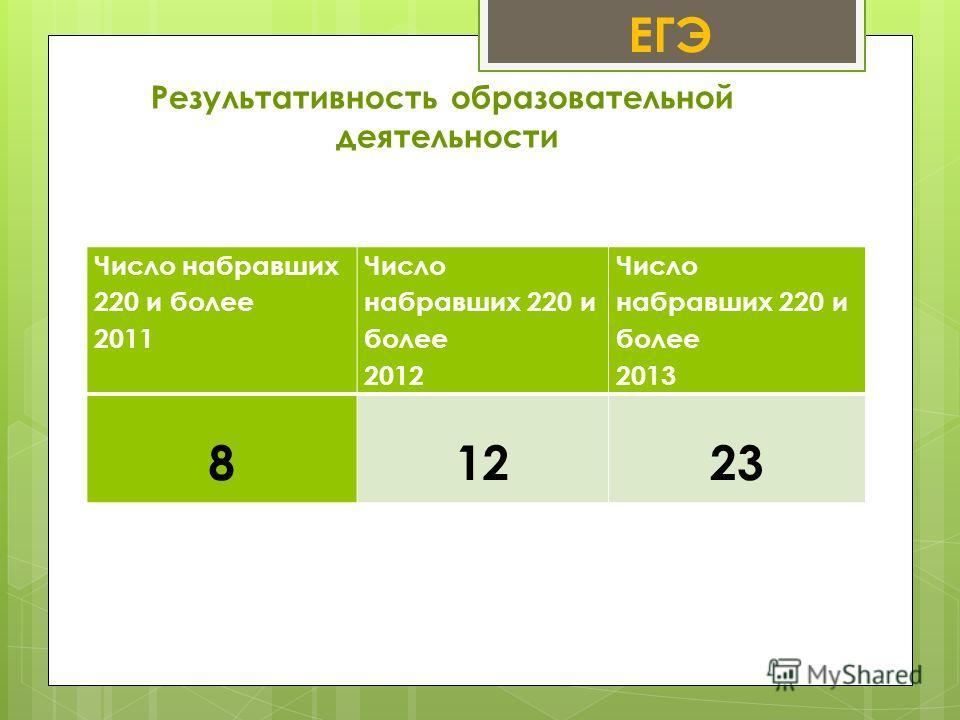 Результативность образовательной деятельности ЕГЭ Число набравших 220 и более 2011 Число набравших 220 и более 2012 Число набравших 220 и более 2013 81223