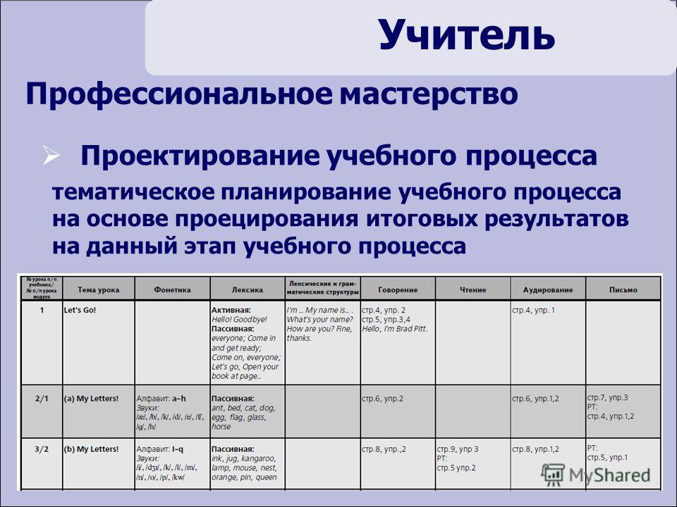 Учитель Профессиональное мастерство Проектирование учебного процесса тематическое планирование учебного процесса на основе проецирования итоговых результатов на данный этап учебного процесса