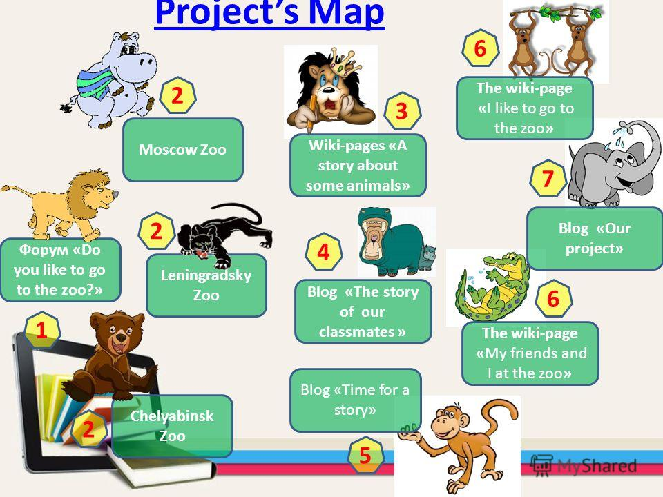 Projects Map Форум «Do you like to go to the zoo?» Moscow Zoo Leningradsky Zoo Chelyabinsk Zoo Wiki-pages «A story about some animals» Blog «The story of our classmates » Blog «Time for a story» The wiki-page «I like to go to the zoo» The wiki-page «