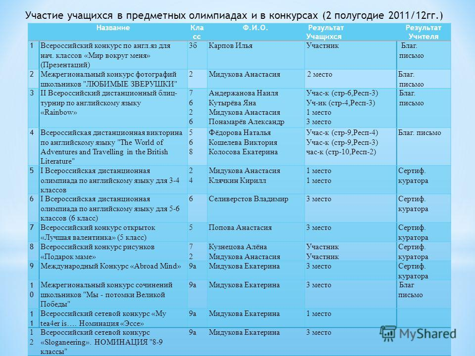 Участие учащихся в предметных олимпиадах и в конкурсах (2 полугодие 2011/12 гг.)
