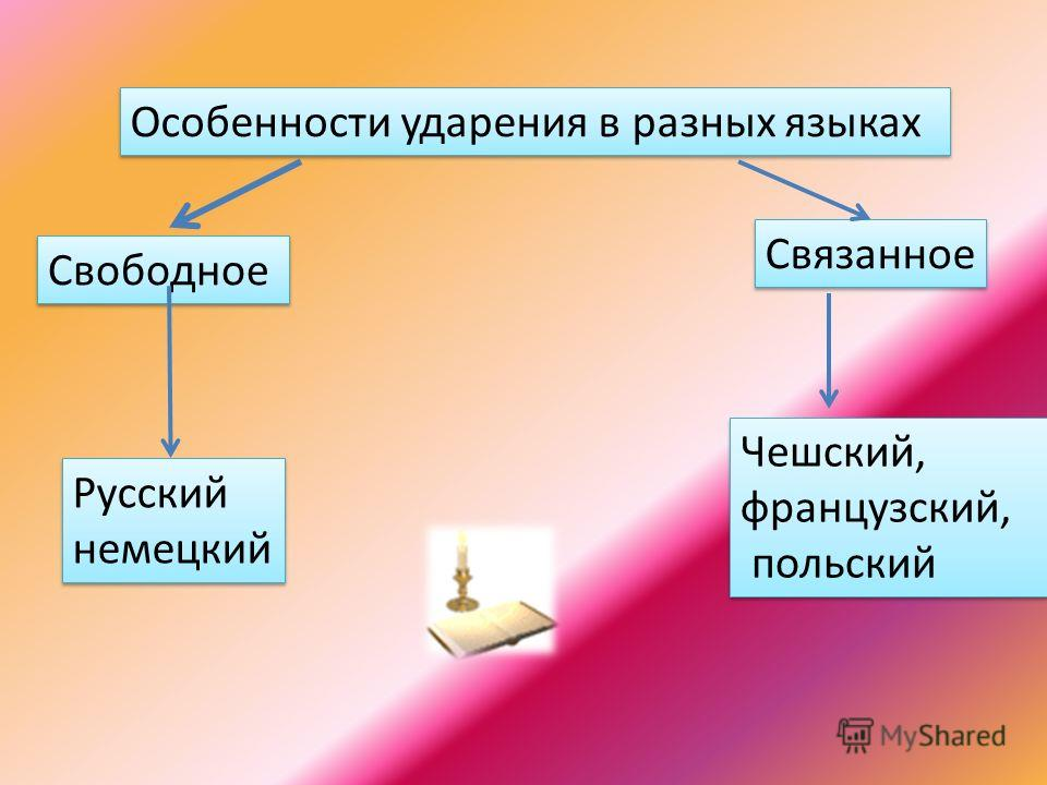 Особенности ударения в разных языках Свободное Связанное Чешский, французский, польский Чешский, французский, польский Русский немецкий Русский немецкий