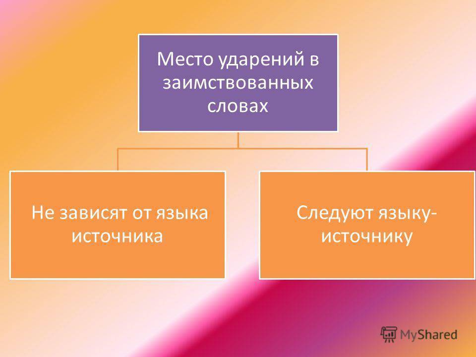 Место ударений в заимствованных словах Не зависят от языка источника Следуют языку- источнику