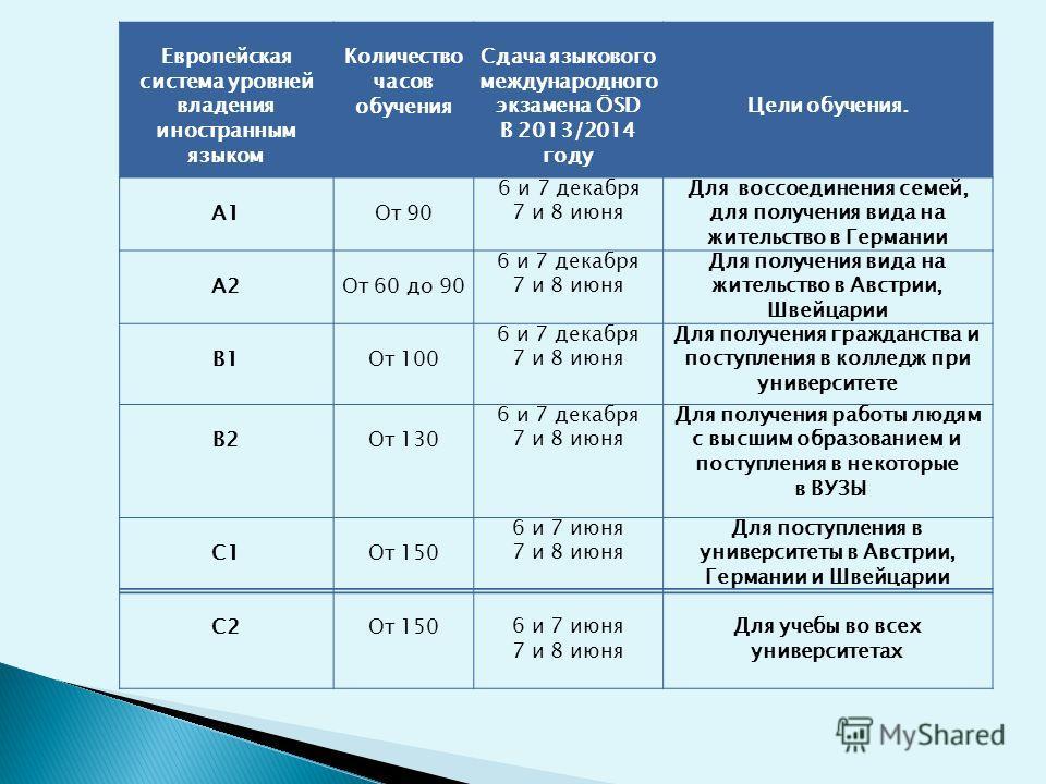 Европейская система уровней владения иностранным языком Количество часов обучения Сдача языкового международного экзамена ÖSD В 2013/2014 году Цели обучения. А1От 90 6 и 7 декабря 7 и 8 июня Для воссоединения семей, для получения вида на жительство в