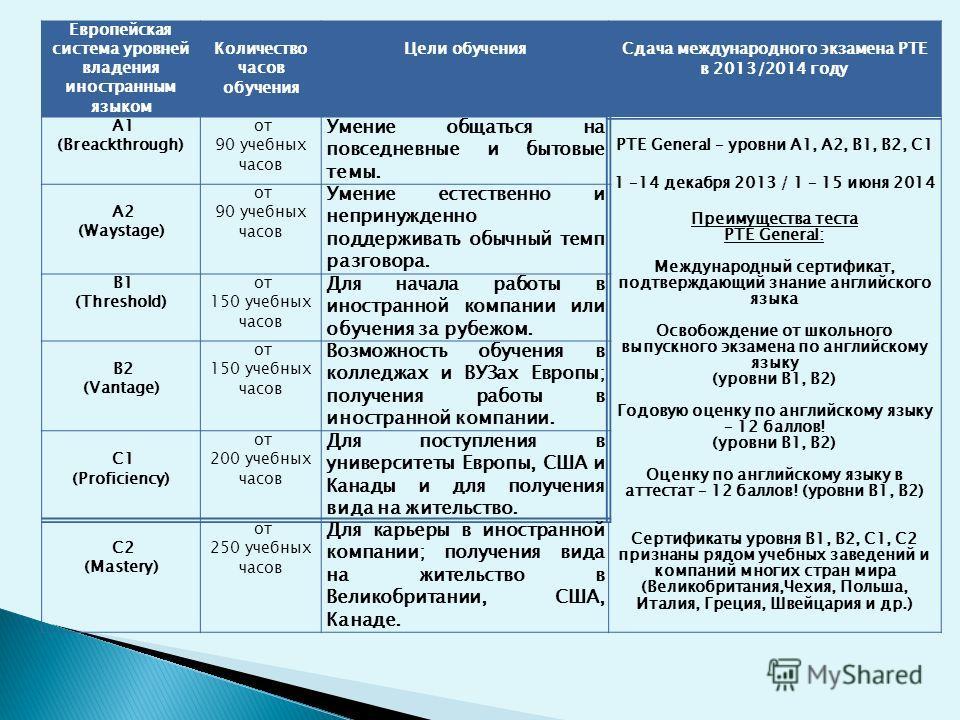 Европейская система уровней владения иностранным языком Количество часов обучения Цели обучения Сдача международного экзамена PTE в 2013/2014 году А1 (Breackthrough) от 90 учебных часов Умение общаться на повседневные и бытовые темы. PTE General – ур