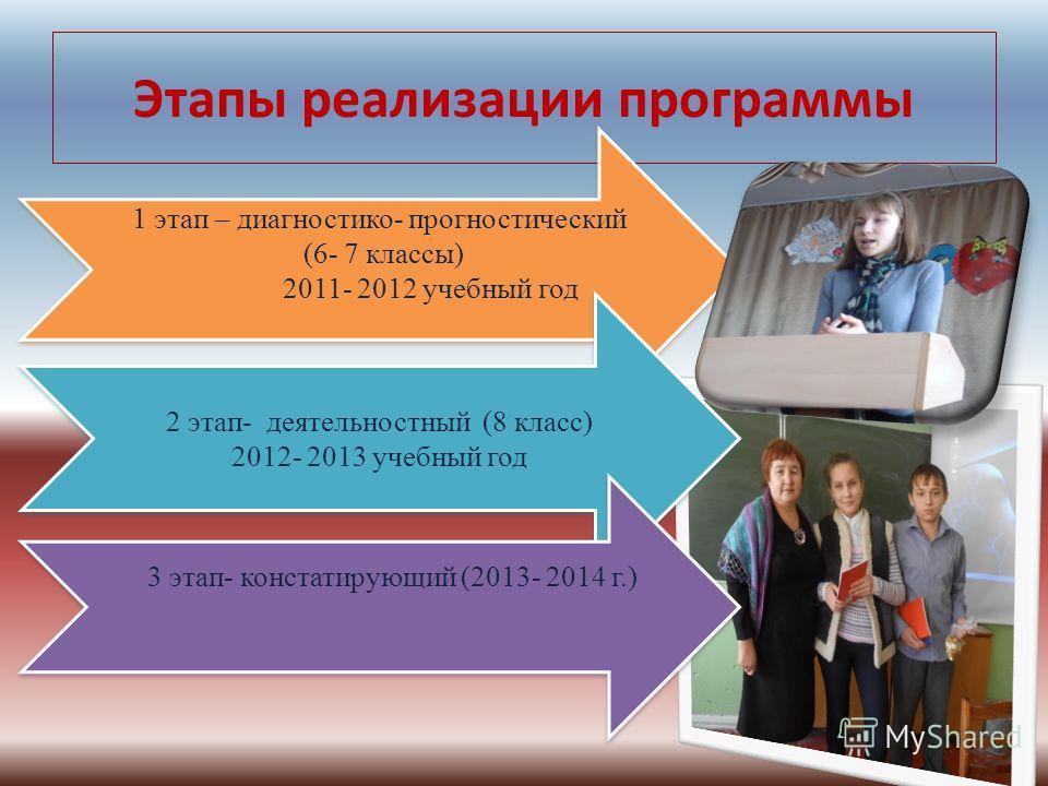 Этапы реализации программы 1 этап – диагностико- прогностический (6- 7 классы) 2011- 2012 учебный год 1 этап – диагностико- прогностический (6- 7 классы) 2011- 2012 учебный год 2 этап- деятельностный (8 класс) 2012- 2013 учебный год 2 этап- деятельно