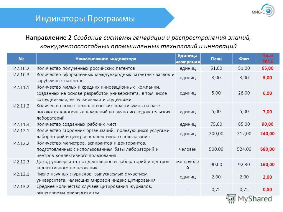 Индикаторы Программы Направление 2 Создание системы генерации и распространения знаний, конкурентоспособных промышленных технологий и инноваций Наименование индикатора Единица измерения План Факт План 2014 И2.10.2 Количество полученных российских пат