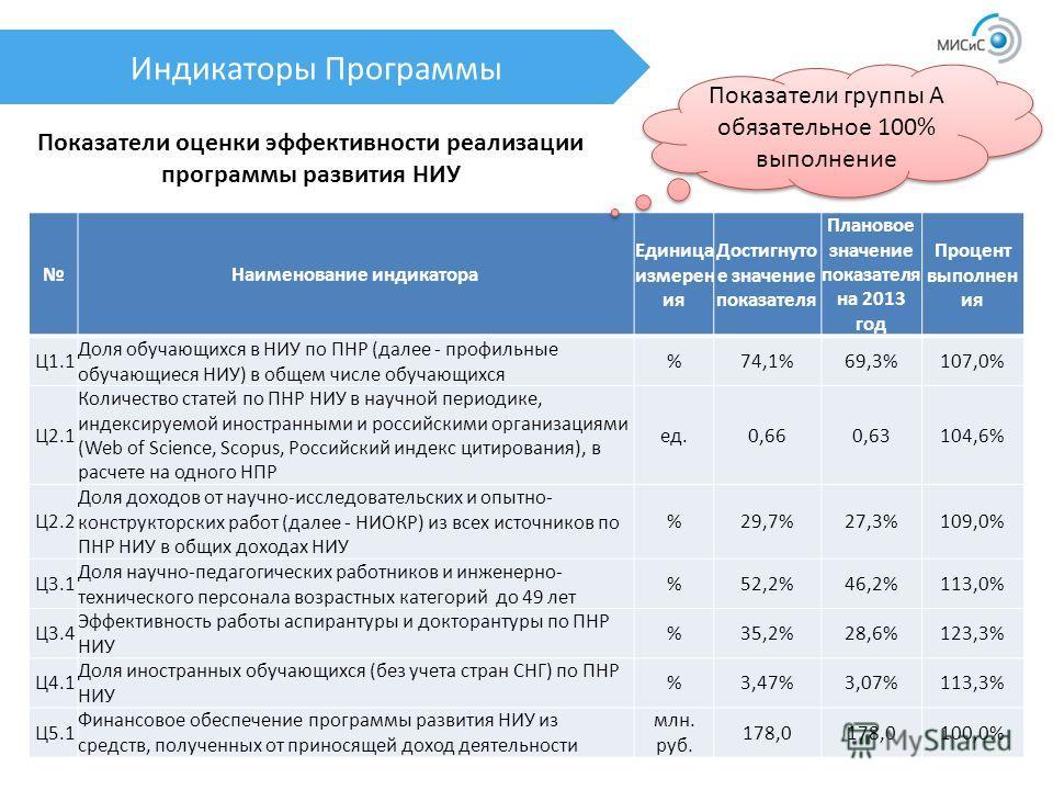 Индикаторы Программы Показатели оценки эффективности реализации программы развития НИУ Наименование индикатора Единица измерен ия Достигнуто е значение показателя Плановое значение показателя на 2013 год Процент выполнен ия Ц1.1 Доля обучающихся в НИ