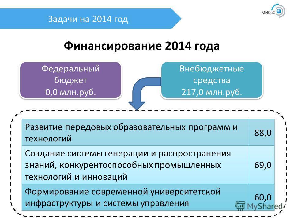 Задачи на 2014 год Финансирование 2014 года Федеральный бюджет 0,0 млн.руб. Федеральный бюджет 0,0 млн.руб. Внебюджетные средства 217,0 млн.руб. Внебюджетные средства 217,0 млн.руб.