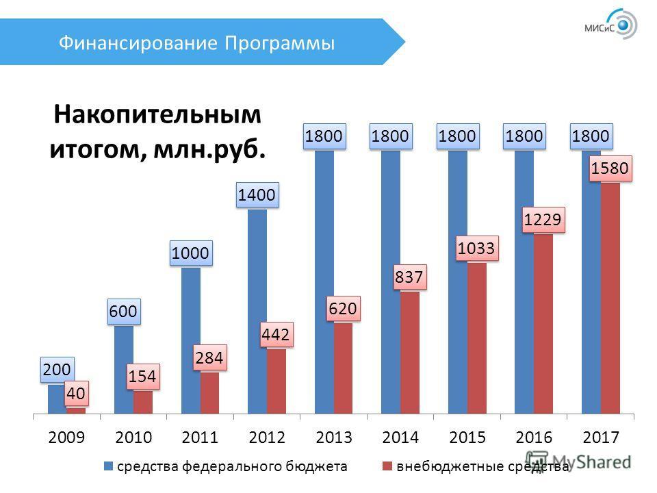 Финансирование Программы Накопительным итогом, млн.руб.