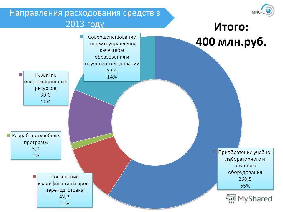 Направления расходования средств в 2013 году Итого: 400 млн.руб.