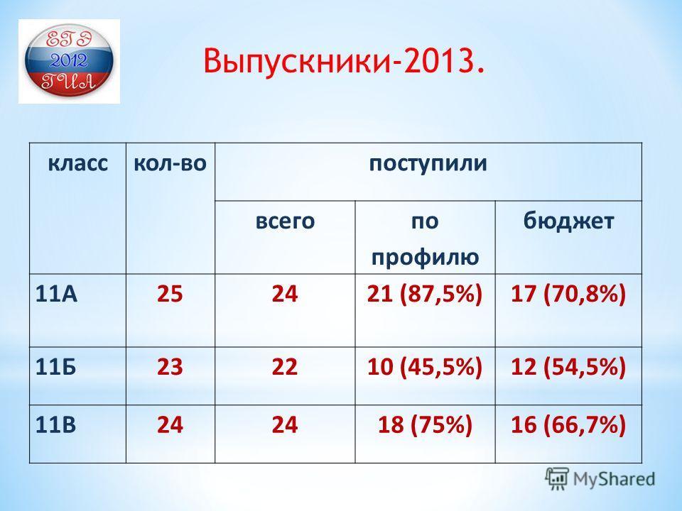 класскол-вопоступили всего по профилю бюджет 11А2524 21 (87,5%) 17 (70,8%) 11Б232210 (45,5%)12 (54,5%) 11В24 18 (75%)16 (66,7%) Выпускники-2013.