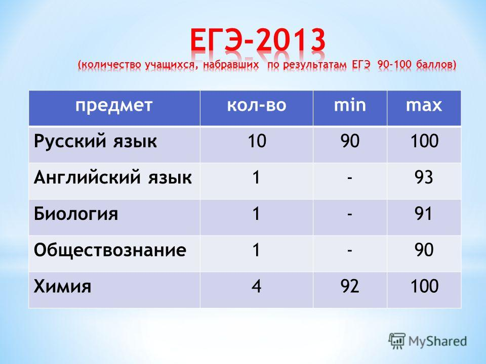 предметкол-воminmax Русский язык 1090100 Английский язык 1-93 Биология 1-91 Обществознание 1-90 Химия 492100