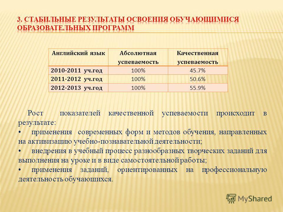 Английский язык Абсолютная успеваемость Качественная успеваемость 2010-2011 уч.год 100%45.7% 2011-2012 уч.год 100%50.6% 2012-2013 уч.год 100%55.9% Рост показателей качественной успеваемости происходит в результате: применения современных форм и метод
