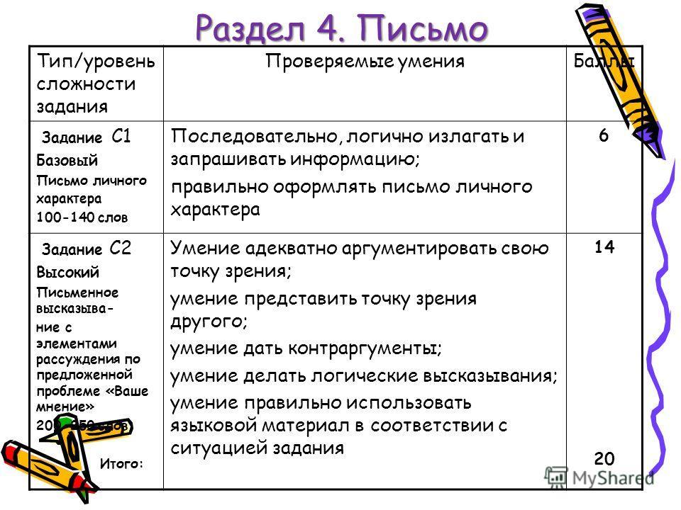 Раздел 4. Письмо Тип/уровень сложности задания Проверяемые умения Баллы Задание С1 Базовый Письмо личного характера 100-140 слов Последовательно, логично излагать и запрашивать информацию; правильно оформлять письмо личного характера 6 Задание С2 Выс