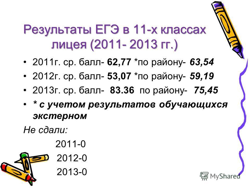 Результаты ЕГЭ в 11-х классах лицея (2011- 2013 гг.) 2011 г. ср. балл- 62,77 *по району- 63,54 2012 г. ср. балл- 53,07 *по району- 59,19 2013 г. ср. балл- 83.36 по району- 75,45 * с учетом результатов обучающихся экстерном Не сдали: 2011-0 2012-0 201
