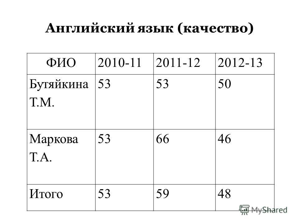 Английский язык (обученность) ФИО2010-112011-122012-13 Бутяйкина Т.М. 100 Маркова Т.А. 100 Итого 100