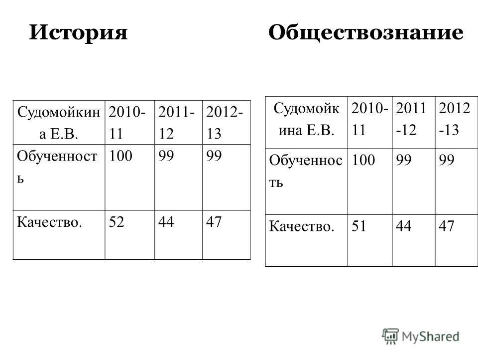 Английский язык (качество) ФИО2010-112011-122012-13 Бутяйкина Т.М. 53 50 Маркова Т.А. 536646 Итого 535948