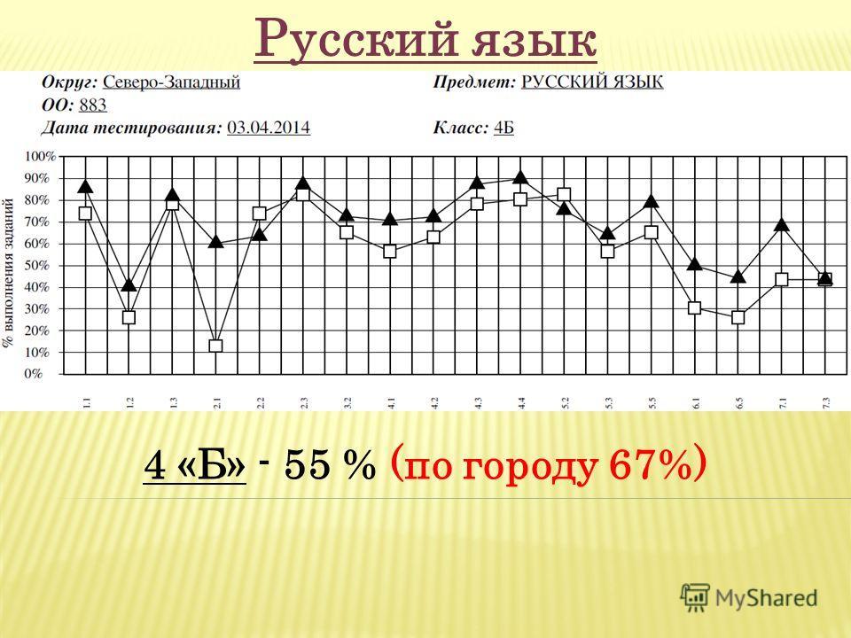 4 «Б» - 55 % (по городу 67%) Русский язык