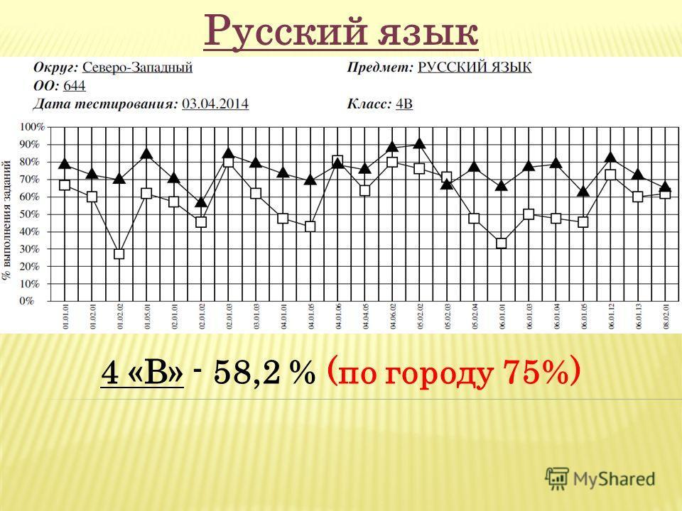 4 «В» - 58,2 % (по городу 75%) Русский язык
