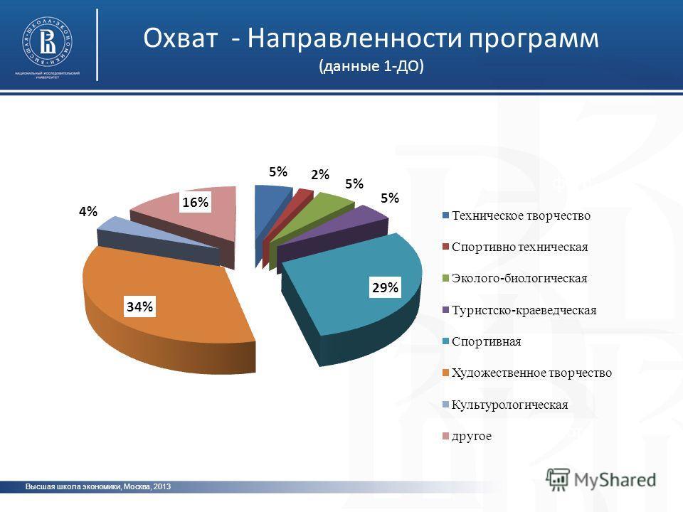 Высшая школа экономики, Москва, 2013 фото Охват - Направленности программ (данные 1-ДО)