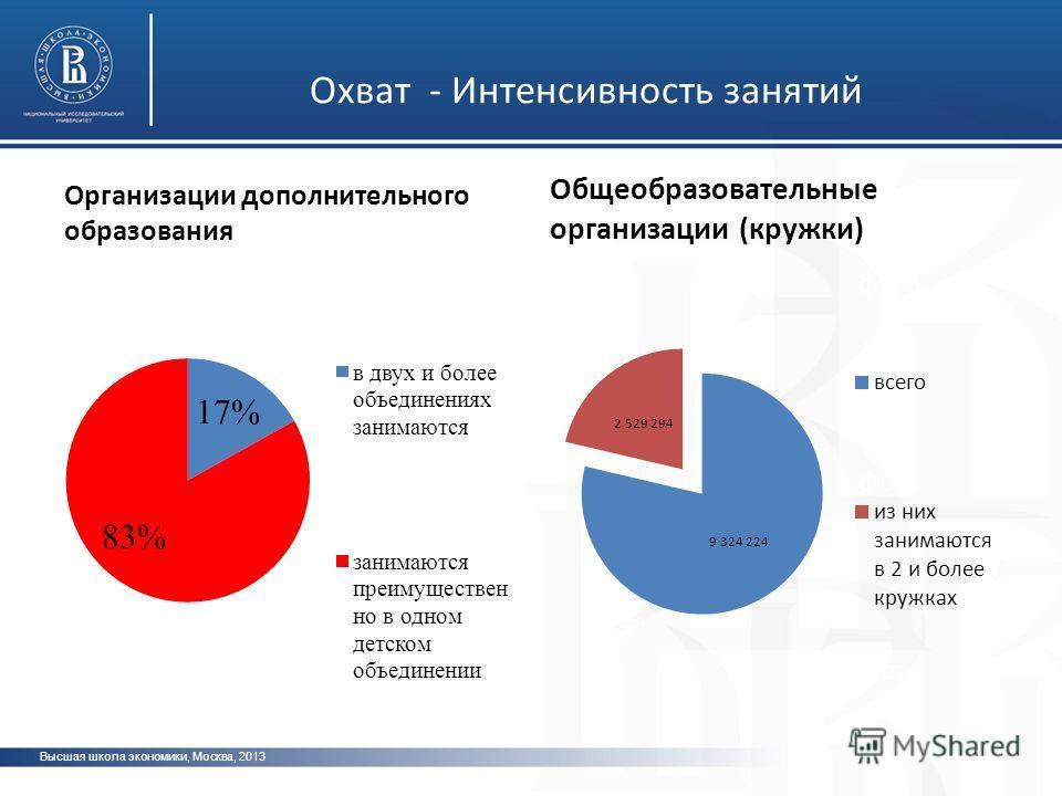 Высшая школа экономики, Москва, 2013 фото Организации дополнительного образования Общеобразовательные организации (кружки) Охват - Интенсивность занятий