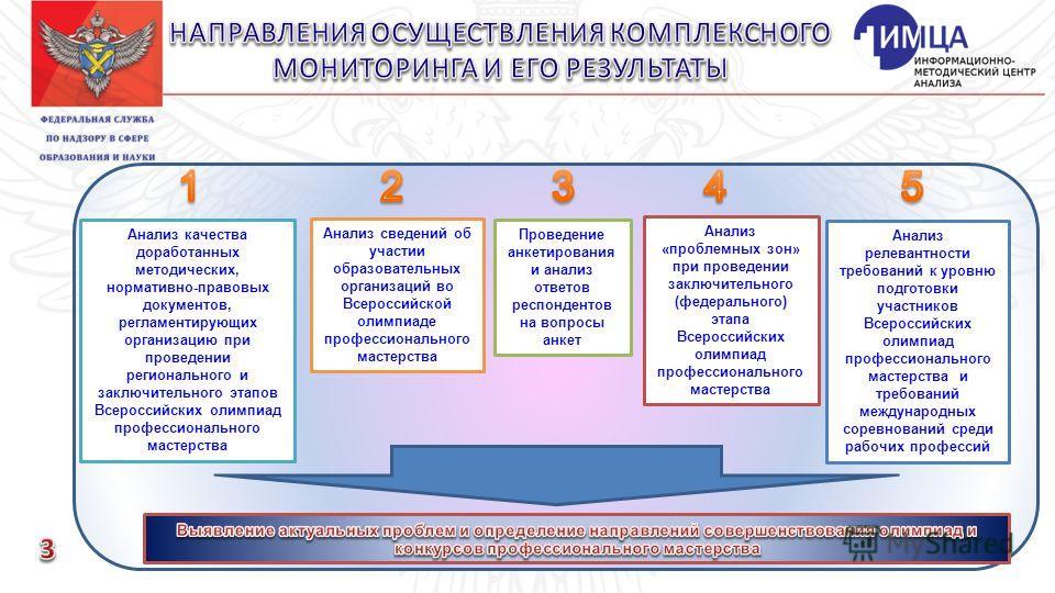 Анализ качества доработанных методических, нормативно-правовых документов, регламентирующих организацию при проведении регионального и заключительного этапов Всероссийских олимпиад профессионального мастерства Анализ сведений об участии образовательн