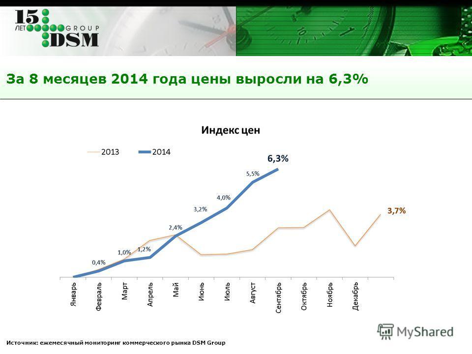 За 8 месяцев 2014 года цены выросли на 6,3% Источник: ежемесячный мониторинг коммерческого рынка DSM Group