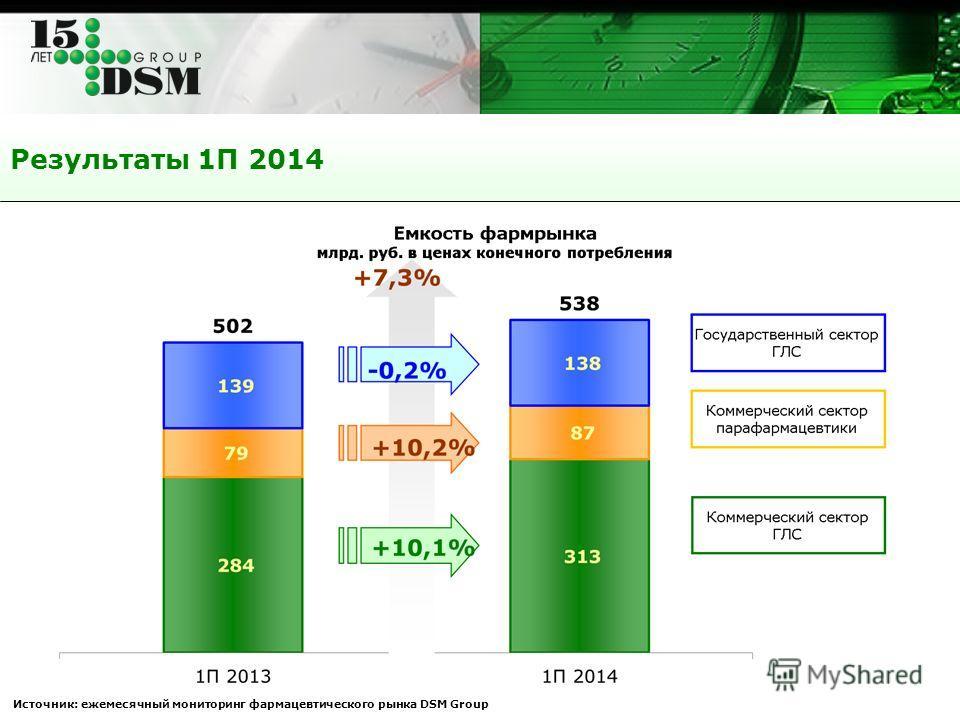Результаты 1П 2014 Источник: ежемесячный мониторинг фармацевтического рынка DSM Group