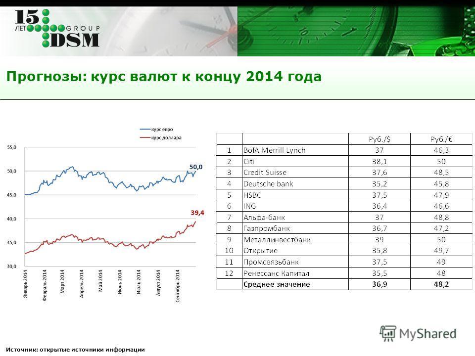 Прогнозы: курс валют к концу 2014 года Источник: открытые источники информации