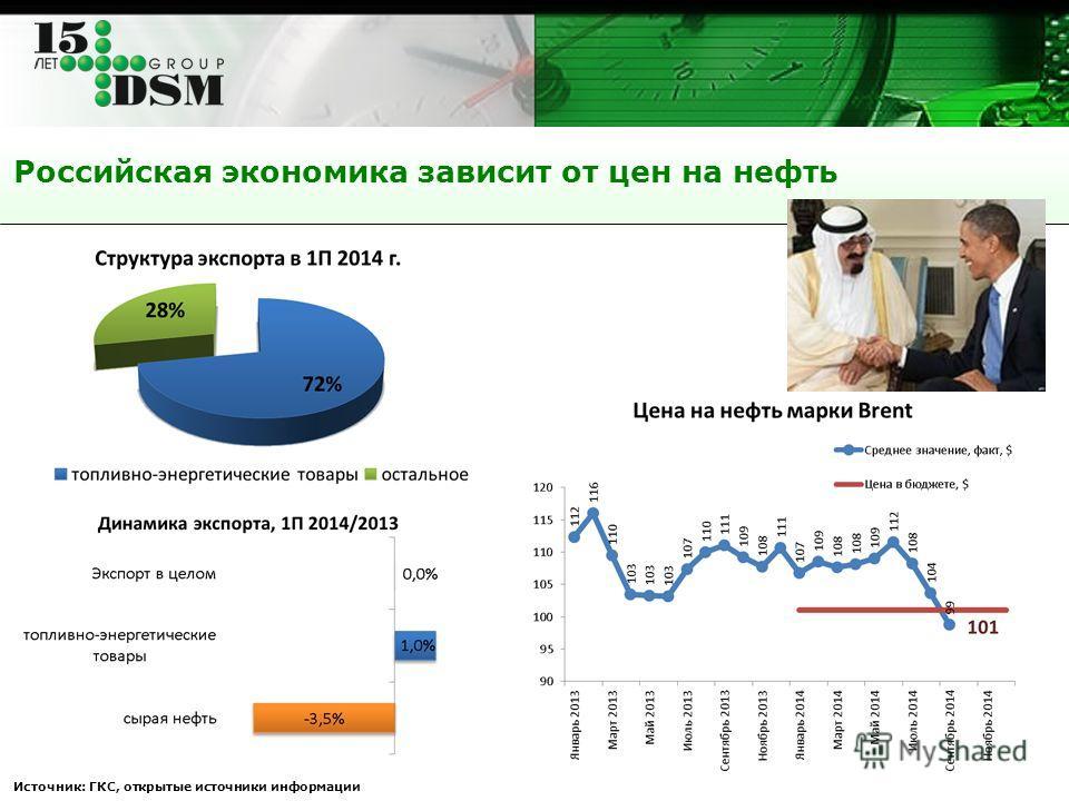 Российская экономика зависит от цен на нефть Источник: ГКС, открытые источники информации