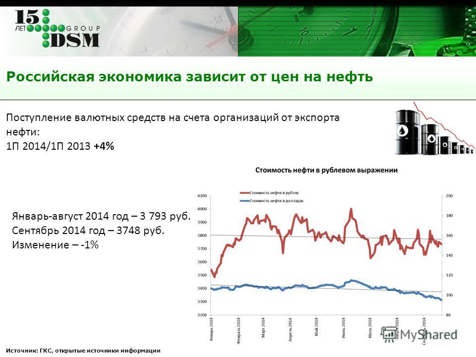 Российская экономика зависит от цен на нефть Источник: ГКС, открытые источники информации Январь-август 2014 год – 3 793 руб. Сентябрь 2014 год – 3748 руб. Изменение – -1% Поступление валютных средств на счета организаций от экспорта нефти: 1П 2014/1