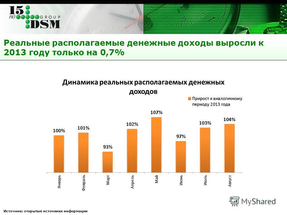 Реальные располагаемые денежные доходы выросли к 2013 году только на 0,7% Источник: открытые источники информации